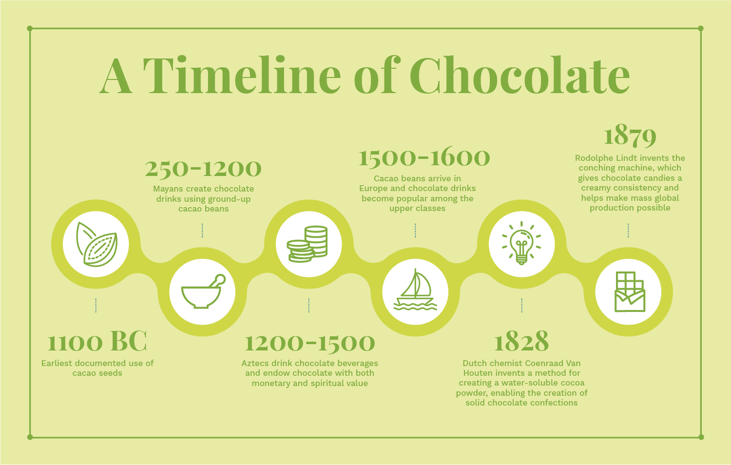 a timeline of chocolate