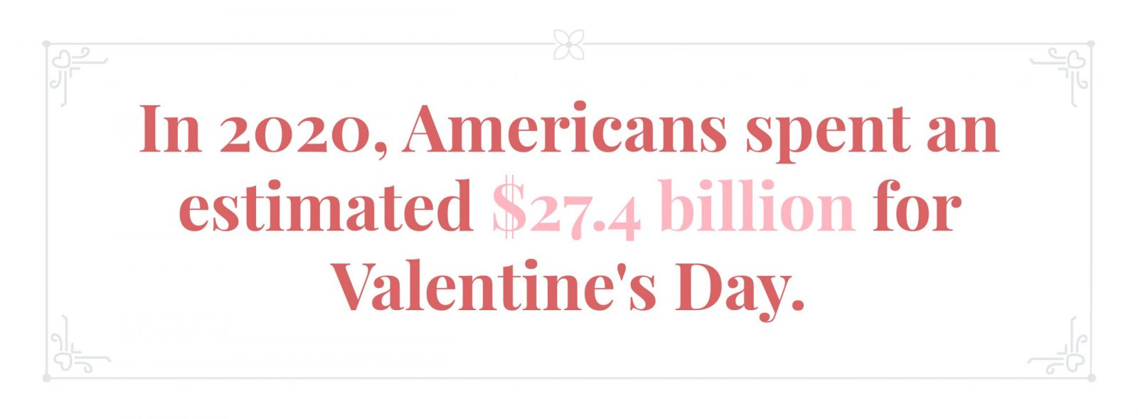 In 2020, Americans spent an average of $27.4 billion for Valentine's Day